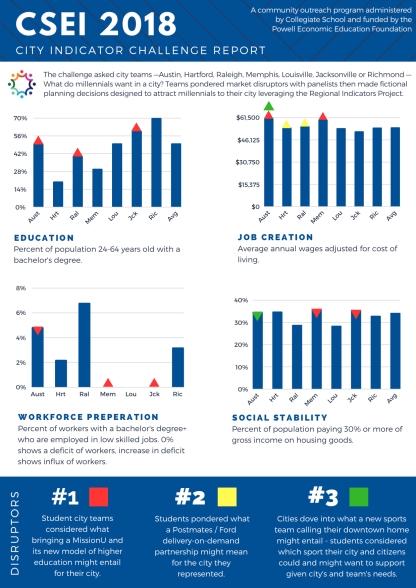 City Indicator Challenge Report