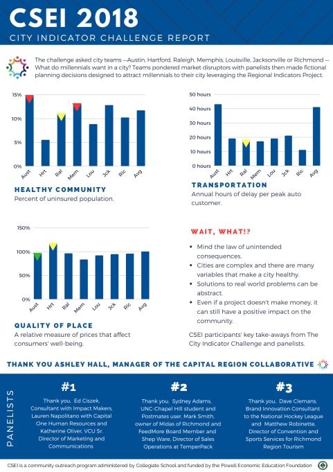 page 2 CSEI 2018 | City Indicator Challenge Report